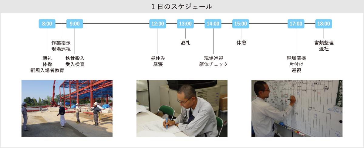 芝田旭秀 1日のスケジュール