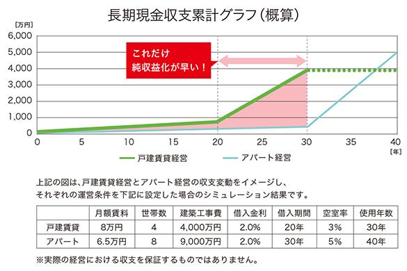 長期現金収支累計グラフ